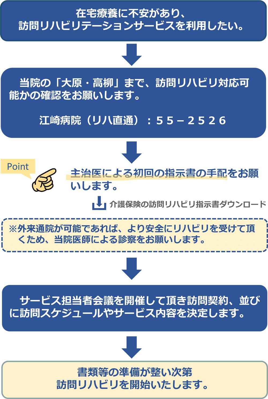 豊橋整形外科 江崎病院 介護保険の訪問リハ導入までの流れ