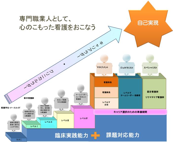 クリニカル・キャリアラダーシステム